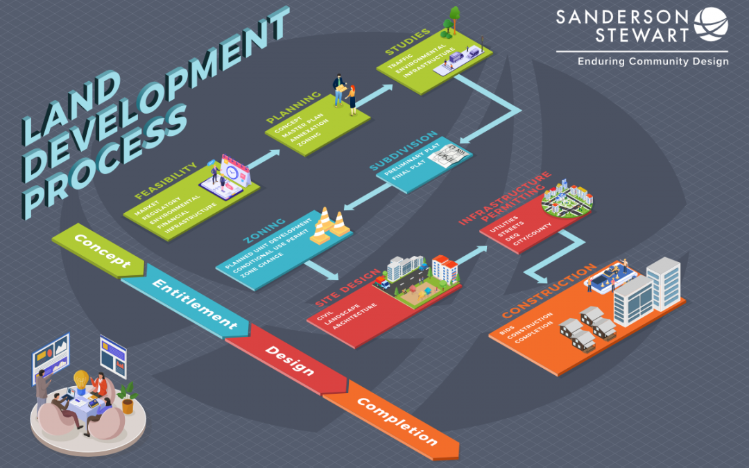 Land Development Process Infographic